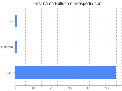 Given name Bulloch