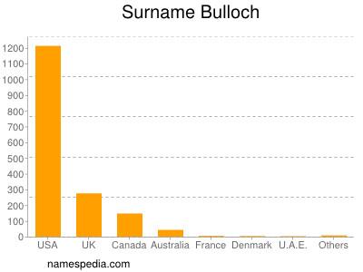 Surname Bulloch