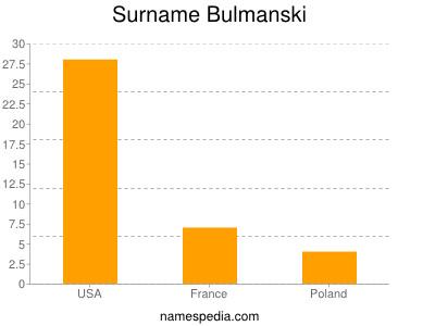 Surname Bulmanski