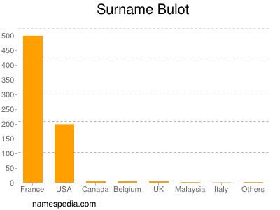 Surname Bulot