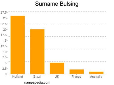 Surname Bulsing