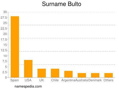 nom Bulto
