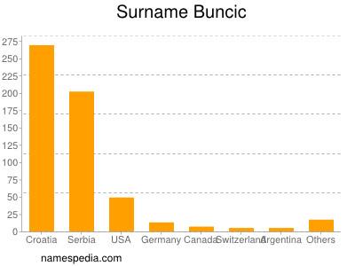 Surname Buncic