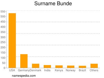 Surname Bunde