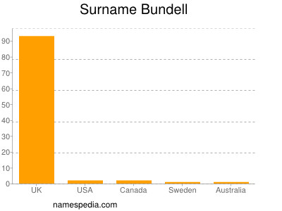 Familiennamen Bundell
