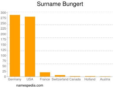 nom Bungert