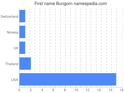 Given name Bungorn