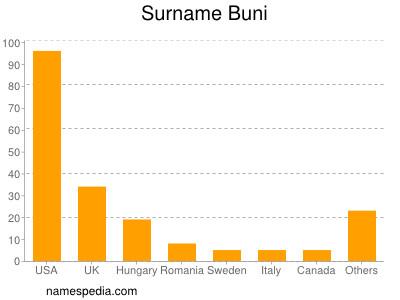 Surname Buni