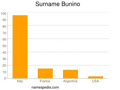 Surname Bunino
