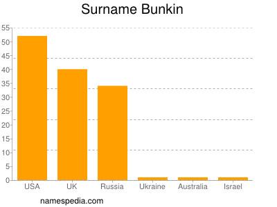 Surname Bunkin