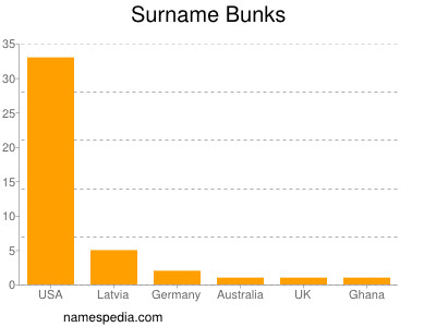 Surname Bunks