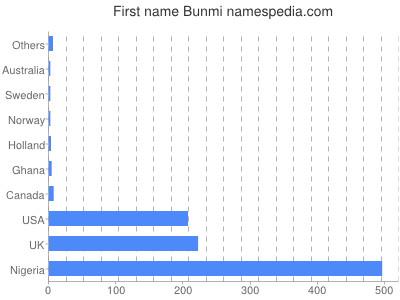 Given name Bunmi