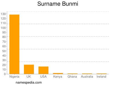 Surname Bunmi