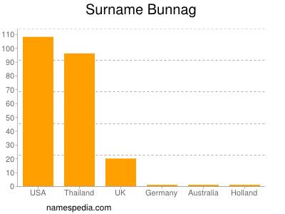 Surname Bunnag