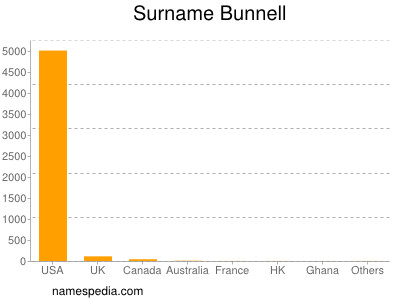 Surname Bunnell