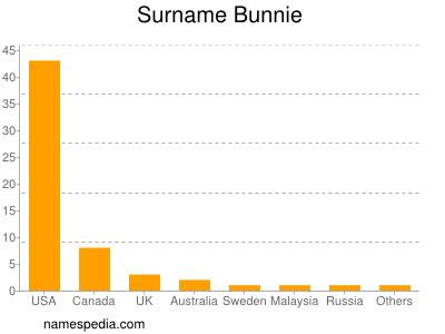 Surname Bunnie