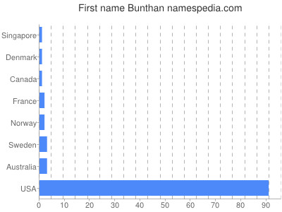 Given name Bunthan