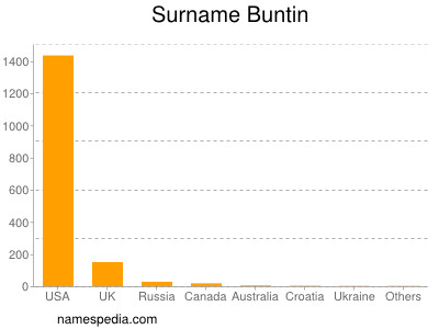 Familiennamen Buntin