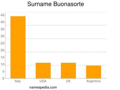 Surname Buonasorte