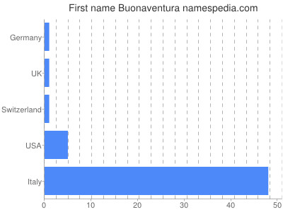 Given name Buonaventura
