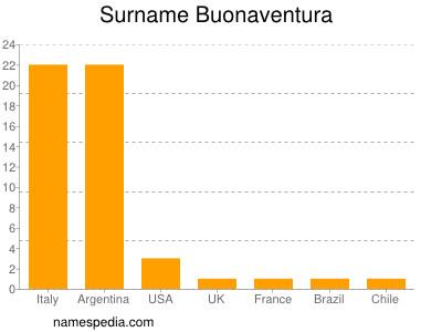 Surname Buonaventura