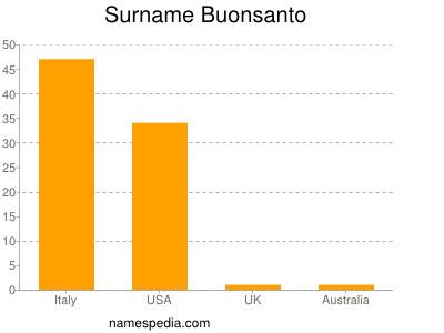 Surname Buonsanto