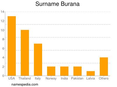 Surname Burana