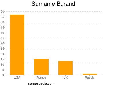 Surname Burand