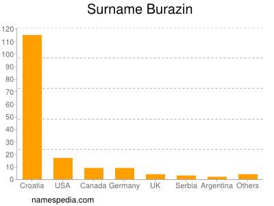 Surname Burazin
