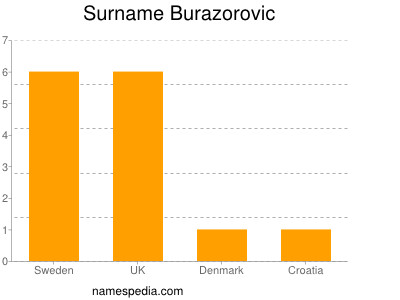 Surname Burazorovic
