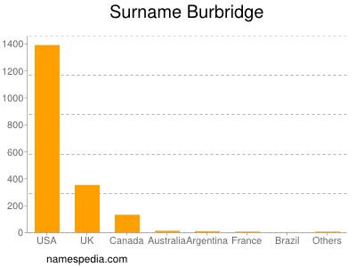 Surname Burbridge