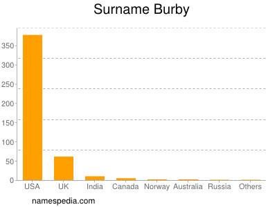 Surname Burby