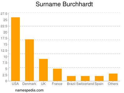 Surname Burchhardt