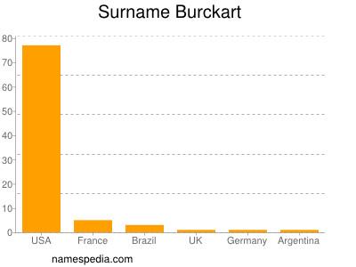 Surname Burckart