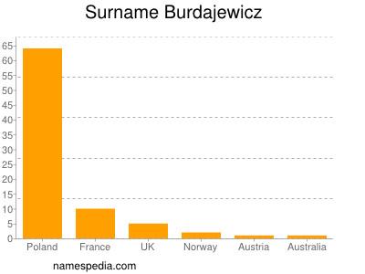 Surname Burdajewicz