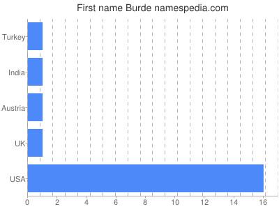 Vornamen Burde