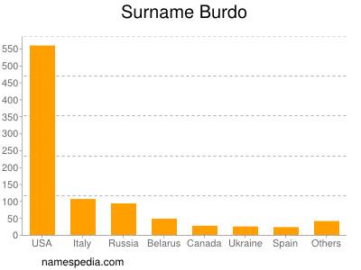 Surname Burdo