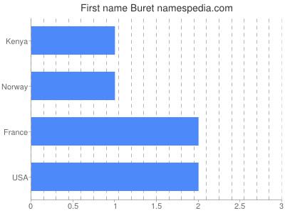 Given name Buret