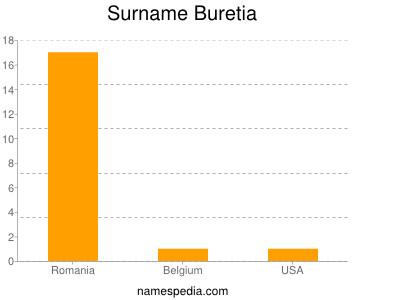 Surname Buretia
