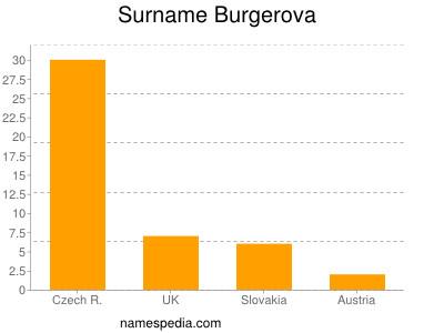 Surname Burgerova