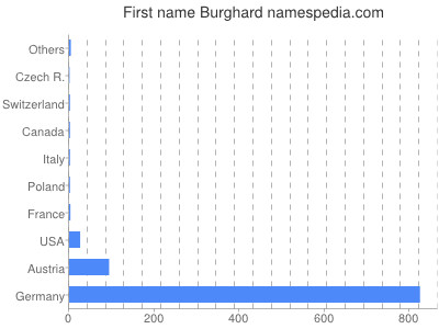 Given name Burghard
