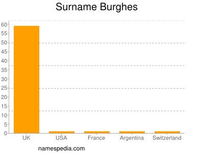 Surname Burghes