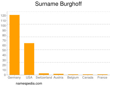 Surname Burghoff