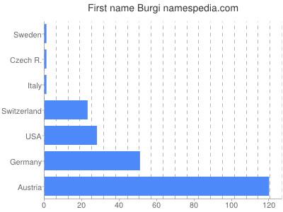 Given name Burgi