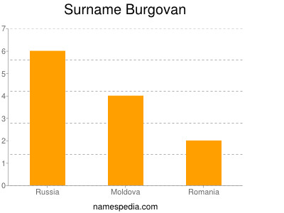 Surname Burgovan