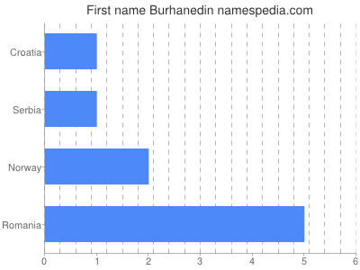 Given name Burhanedin