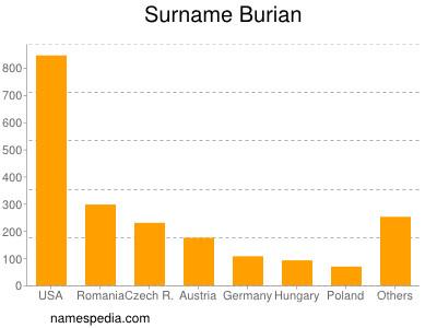 nom Burian