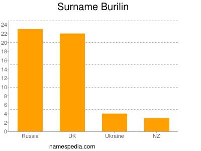 Surname Burilin