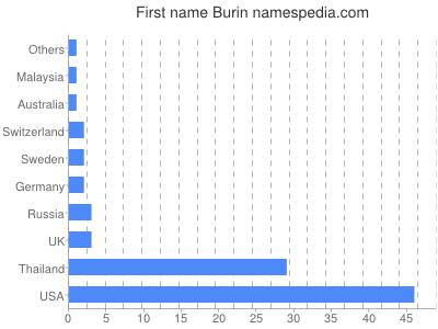 prenom Burin
