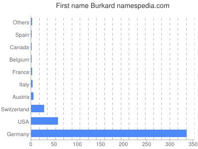 Vornamen Burkard